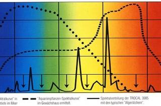 水族螢光燈管的光譜